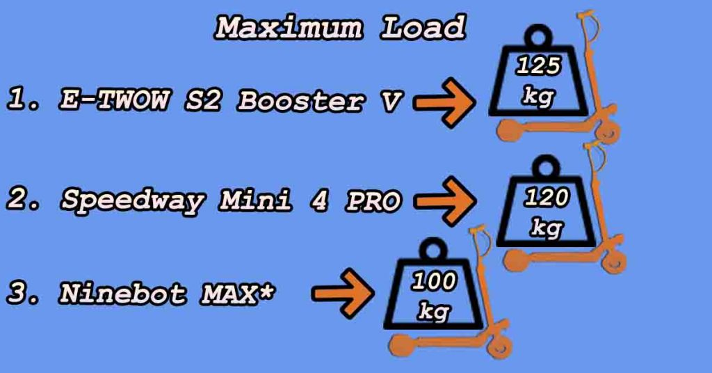 Ninebot MAX and other scooters maximum load
