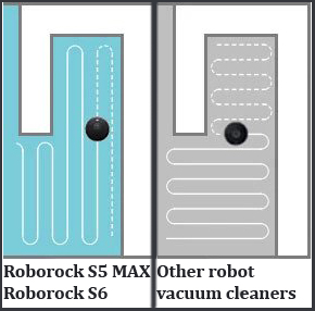 Roborock S5 MAX and S6 navigation